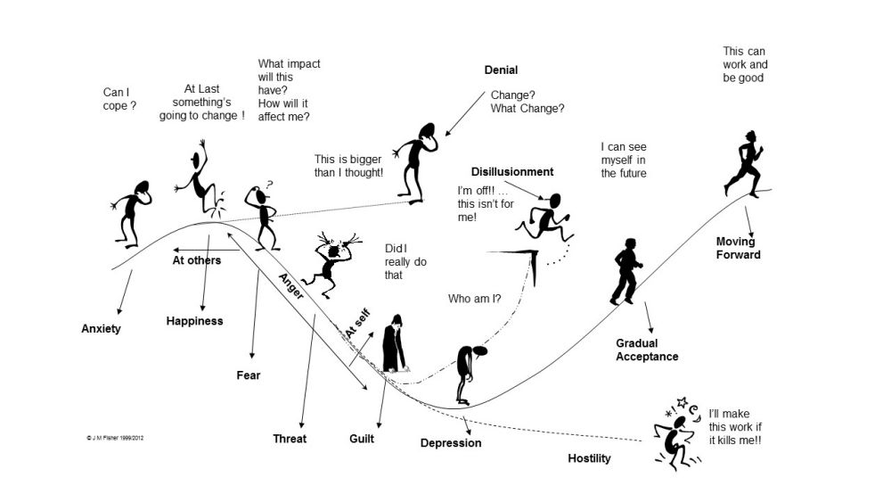 Process of transition