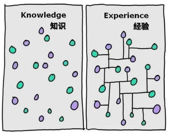 系统化的知识才是经验